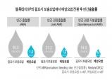 엘록테이트∙알프로릭스 예방요법 전환 장기 연구 결과 발표