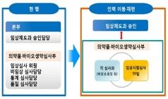 식약처, 임상시험 발전 로드맵 마련