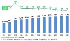 65세 이상 인구 800만명 돌파…인구 증가율 역대 최저