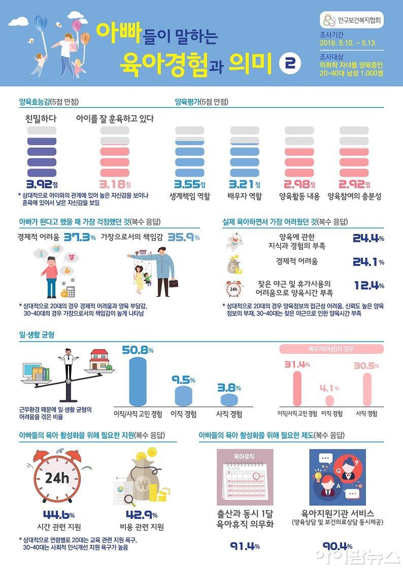 아빠들이 말하는 육아경험과 의미 인포그래픽2.jpg