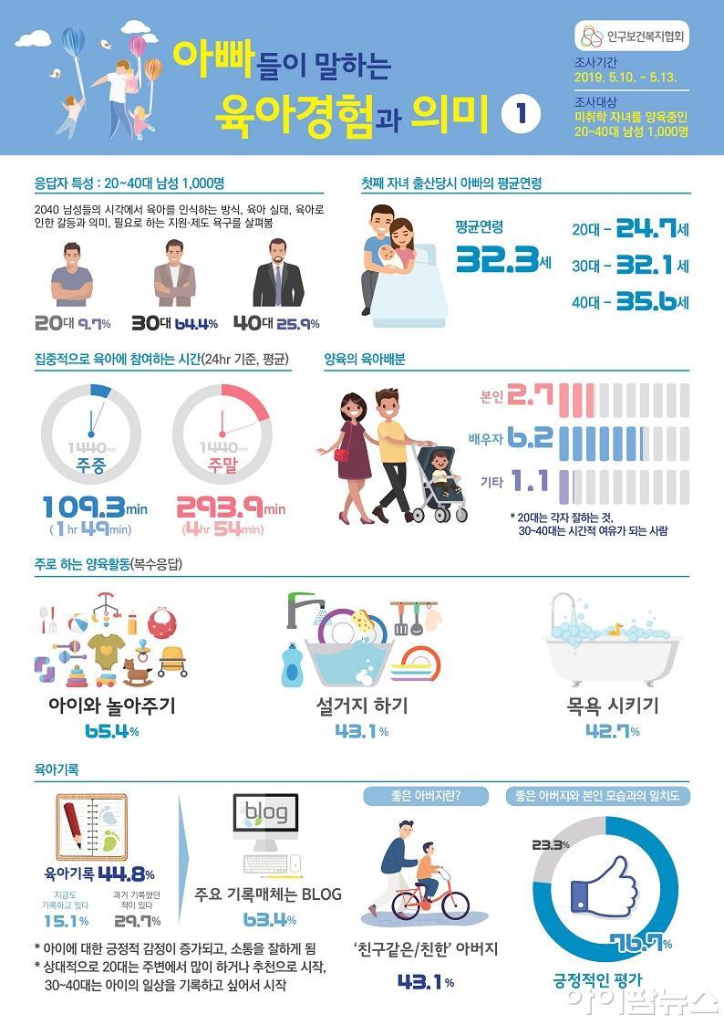 아빠들이 말하는 육아경험과 의미 인포그래픽1.jpg