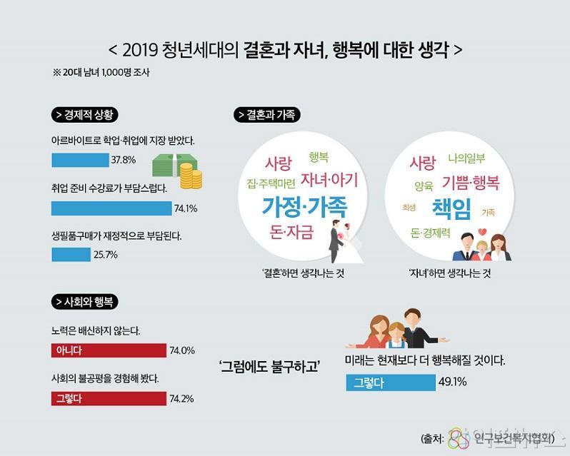 인포그래픽 청년세대의 결혼과 자녀, 행복에 대한 생각.jpg
