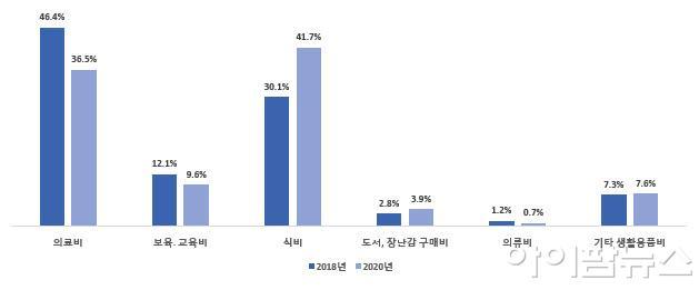 이른둥이 자녀 연평균 지출비용 항목 비중.jpg