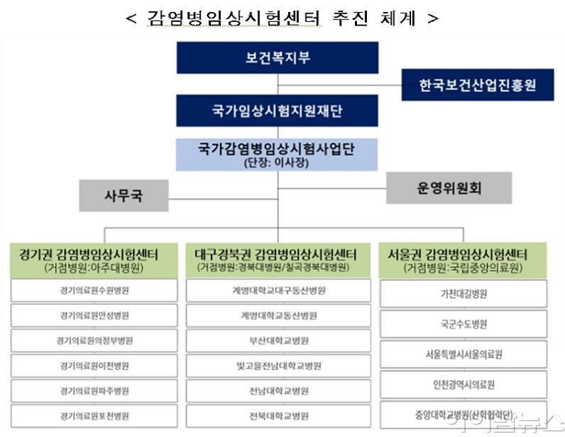 감염병임상시험센터 추진 체계.jpg